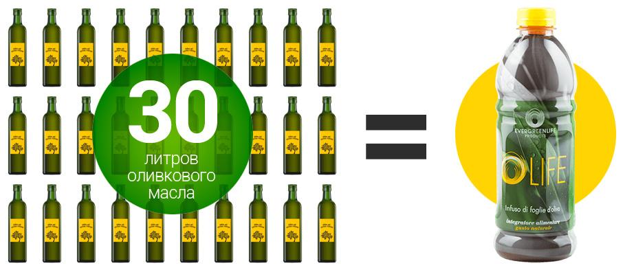 Одна бутылка OLIFE по концентрации горьких глюкозидов, полифенолов и антиоксидантов сопоставима с 30 литрами оливкового масла extra-virgin